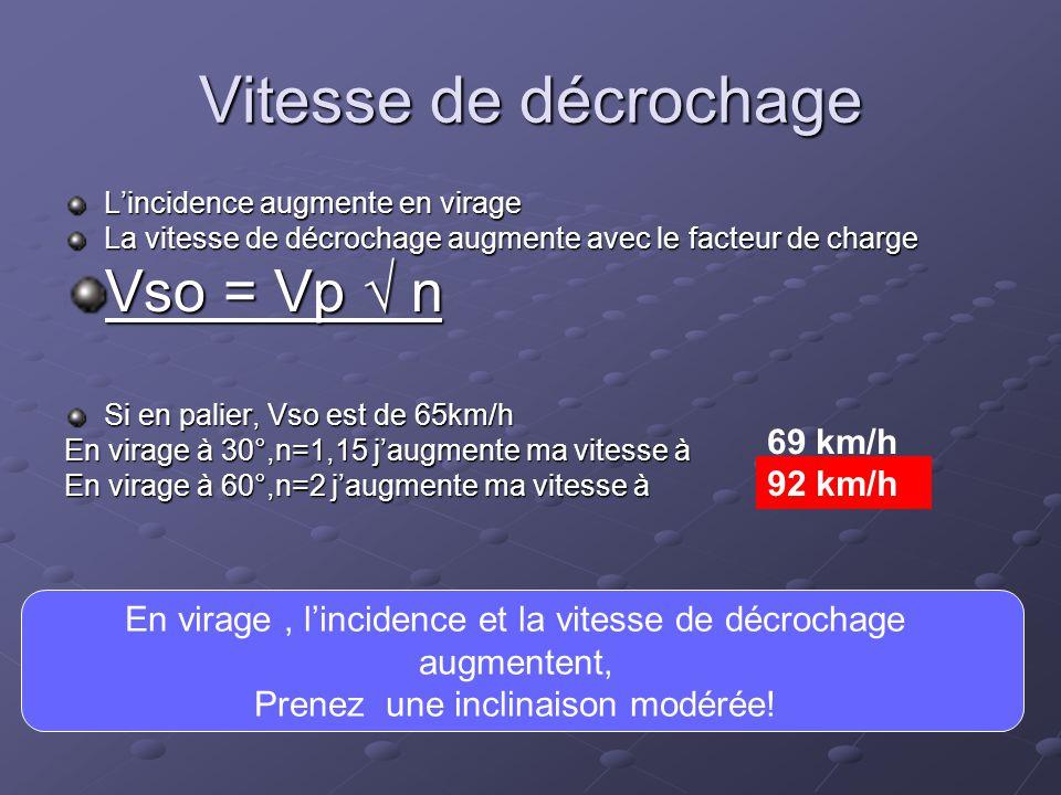 Vitesse de décrochage L'incidence augmente en virage La vitesse de décrochage augmente avec le facteur de charge Vso = Vp √ n Si en palier, Vso est de