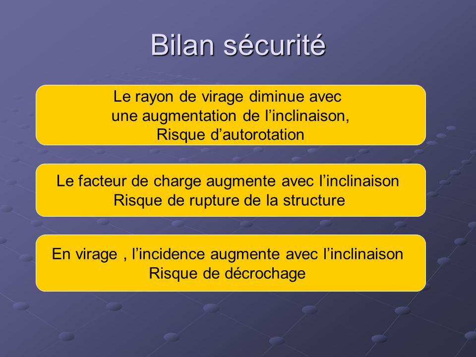 Bilan sécurité Le rayon de virage diminue avec une augmentation de l'inclinaison, Risque d'autorotation Le facteur de charge augmente avec l'inclinais