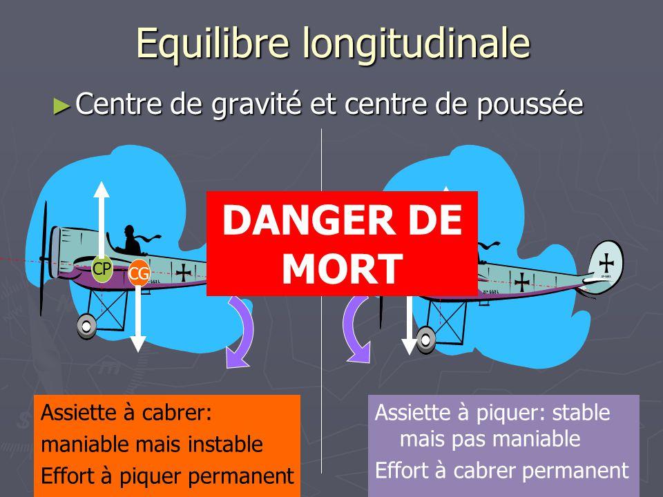 Equilibre longitudinale ► Centre de gravité et centre de poussée CG CP CG CP Assiette à cabrer: maniable mais instable Effort à piquer permanent Assie