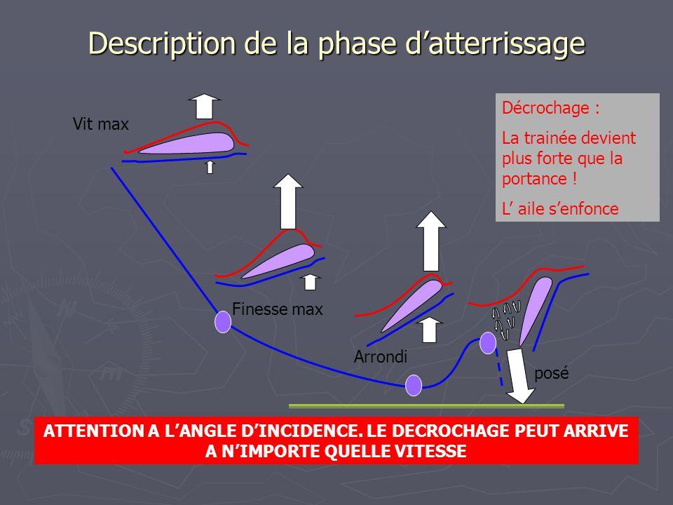 Description de la phase d'atterrissage Finesse max Arrondi Vit max Décrochage : La trainée devient plus forte que la portance ! L' aile s'enfonce posé