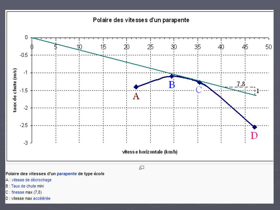 Effet du vent à l' atterrissage altitude sol Force de frictions La vitesse air diminue, La portance avec.