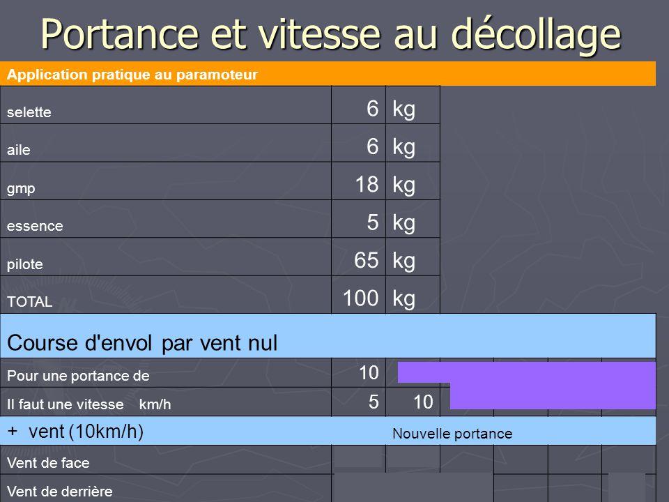 Portance et vitesse au décollage Application pratique au paramoteur selette 6kg aile 6kg gmp 18kg essence 5kg pilote 65kg TOTAL 100kg Course d'envol p