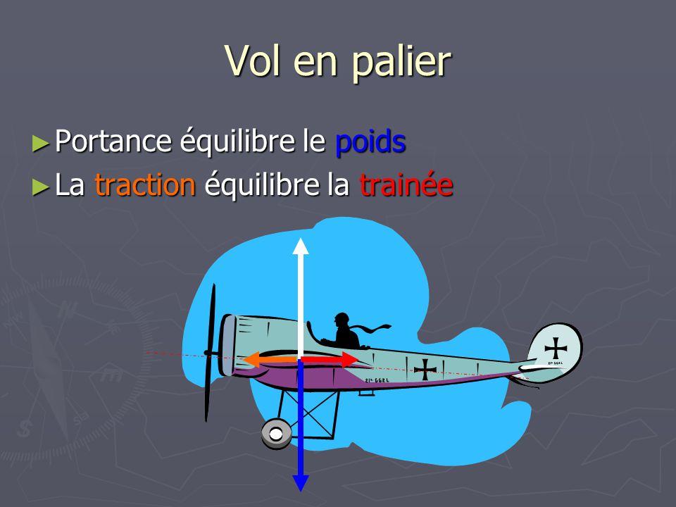 Vol en palier ► Portance équilibre le poids ► La traction équilibre la trainée