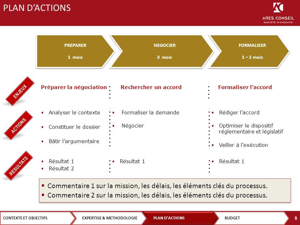 PRESENTE R INITIER NEGOCIER MOBILISER son électorat FINALISER Enjeu 1 ENJEU Enjeu 2 Enjeu 3Enjeu 4 J-45 J-21 J-14 J-7 J Enjeu 5 NOTRE ACTION Action 1 Action 2 Action 3Action 4Action 5 CONTEXTE ET OBJECTIFS PLAN D'ACTION EXPERTISE & METHODOLOGIEBUDGET 6 PLAN D'ACTIONS A COMPLETER
