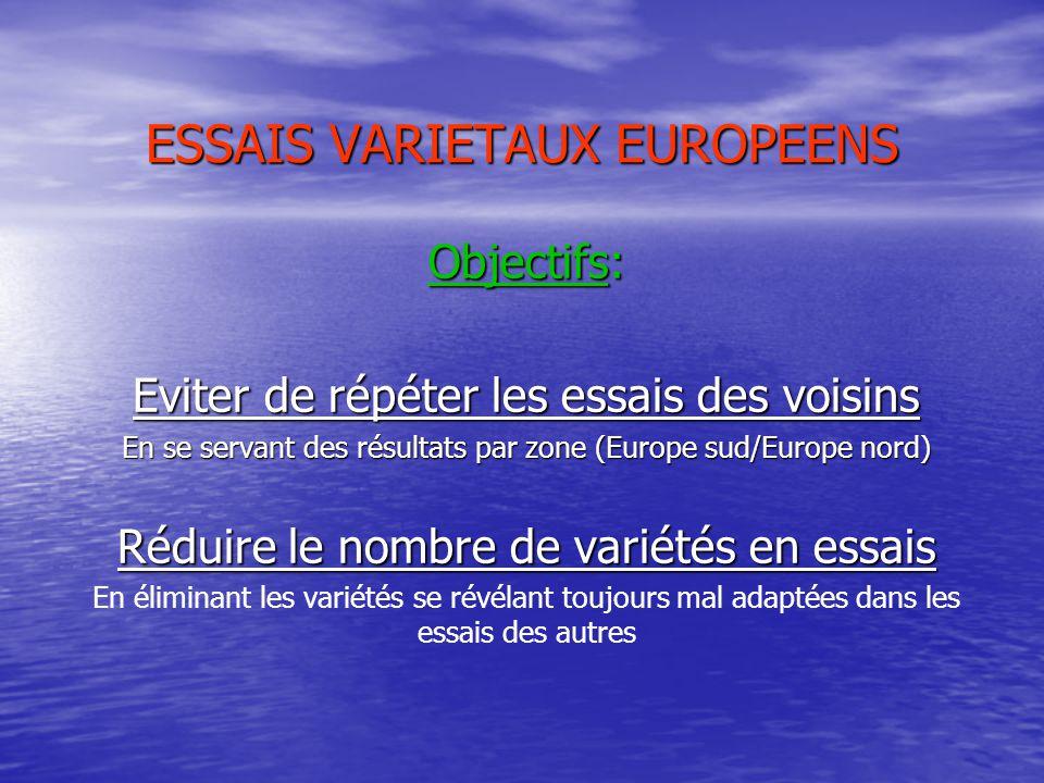 ESSAIS VARIETAUX EUROPEENS Objectifs: Eviter de répéter les essais des voisins En se servant des résultats par zone (Europe sud/Europe nord) Réduire le nombre de variétés en essais En éliminant les variétés se révélant toujours mal adaptées dans les essais des autres