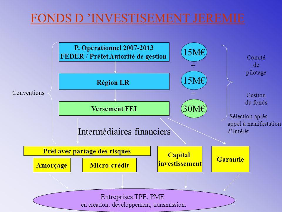 FONDS D 'INVESTISEMENT JEREMIE P. Opérationnel 2007-2013 FEDER / Préfet Autorité de gestion Région LR Versement FEI Amorçage 15M€ 30M€ Intermédiaires