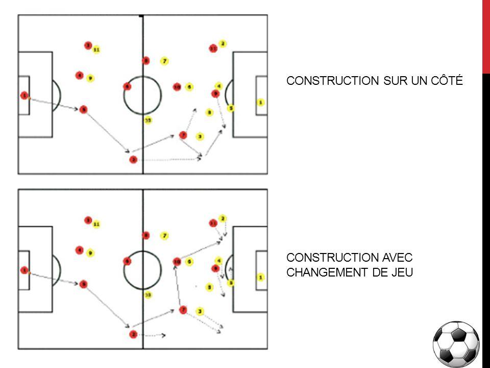 C) UTILISATION DE LA LARGEUR Tâcher d exploiter tout le front (largeur) du terrain Élargir le jeu par les côtés Utiliser le mouvement pour créer des espaces libres Un deux pour le troisième homme Utiliser la zone opposée à celle où se trouve le ballon Change le point d'attaque