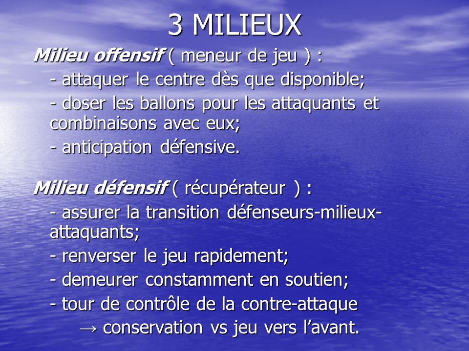3 MILIEUX Milieu offensif ( meneur de jeu ) : - attaquer le centre dès que disponible; - doser les ballons pour les attaquants et combinaisons avec eux; - anticipation défensive.