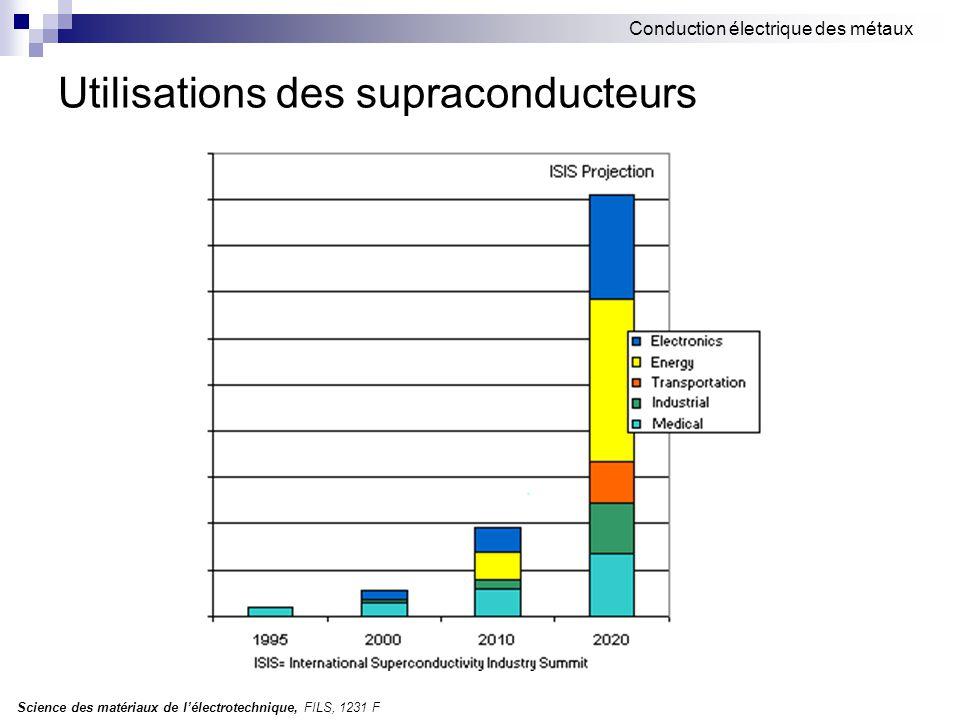 Science des matériaux de l'électrotechnique, FILS, 1231 F Conduction électrique des métaux Utilisations des supraconducteurs