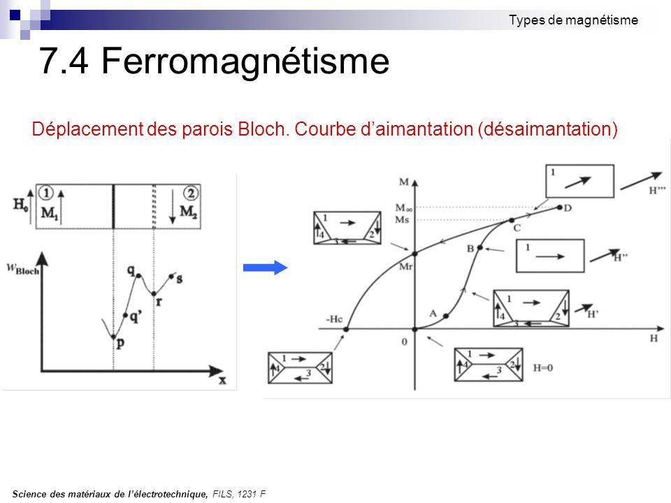 Science des matériaux de l'électrotechnique, FILS, 1231 F Types de magnétisme 7.4 Ferromagnétisme Déplacement des parois Bloch. Courbe d'aimantation (