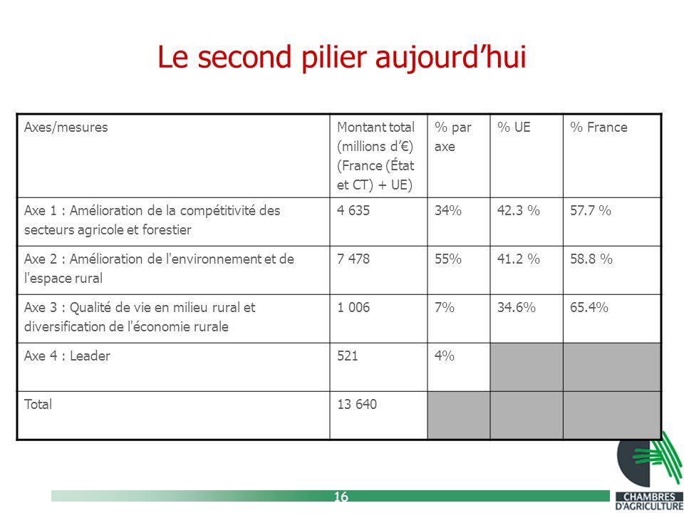 16 Le second pilier aujourd'hui Axes/mesures Montant total (millions d'€) (France (État et CT) + UE) % par axe % UE% France Axe 1 : Amélioration de la compétitivité des secteurs agricole et forestier 4 63534%42.3 %57.7 % Axe 2 : Amélioration de l environnement et de l espace rural 7 47855%41.2 %58.8 % Axe 3 : Qualité de vie en milieu rural et diversification de l économie rurale 1 0067%34.6%65.4% Axe 4 : Leader5214% Total13 640