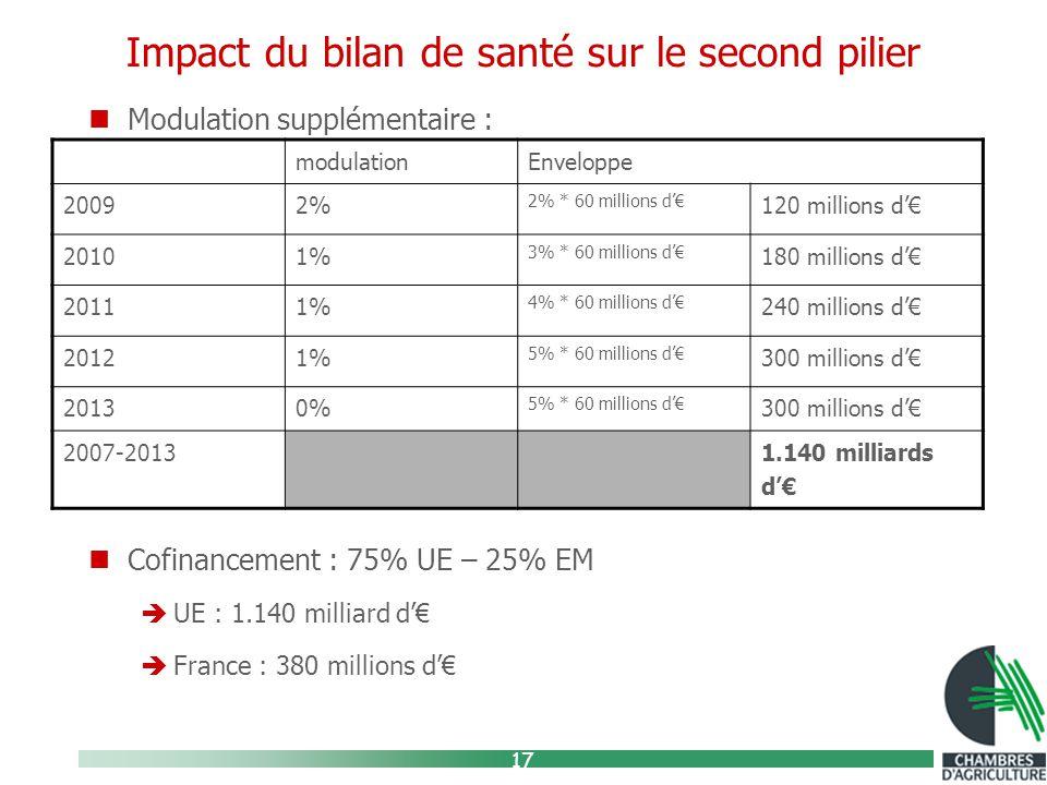 17 Impact du bilan de santé sur le second pilier Modulation supplémentaire : Cofinancement : 75% UE – 25% EM  UE : 1.140 milliard d'€  France : 380 millions d'€ modulationEnveloppe 20092% 2% * 60 millions d'€ 120 millions d'€ 20101% 3% * 60 millions d'€ 180 millions d'€ 20111% 4% * 60 millions d'€ 240 millions d'€ 20121% 5% * 60 millions d'€ 300 millions d'€ 20130% 5% * 60 millions d'€ 300 millions d'€ 2007-20131.140 milliards d'€