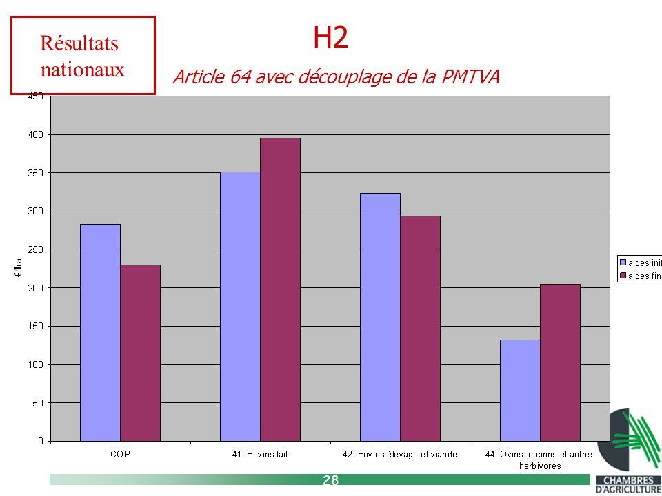 28 H2 Article 64 avec découplage de la PMTVA Résultats nationaux