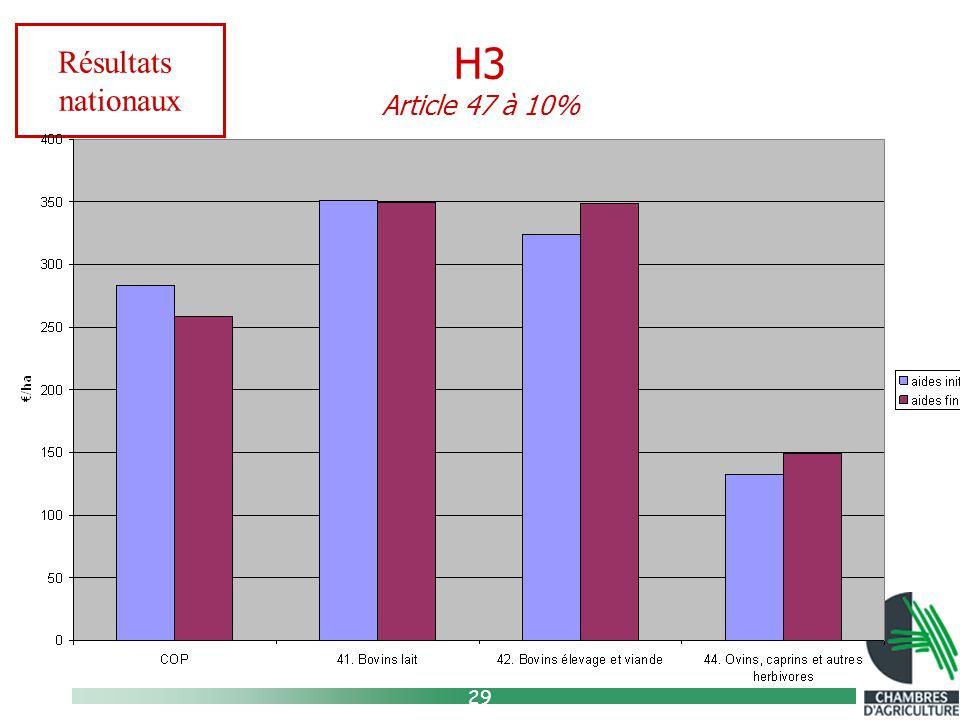 29 H3 Article 47 à 10% Résultats nationaux