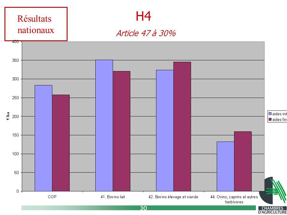 30 H4 Article 47 à 30% Résultats nationaux