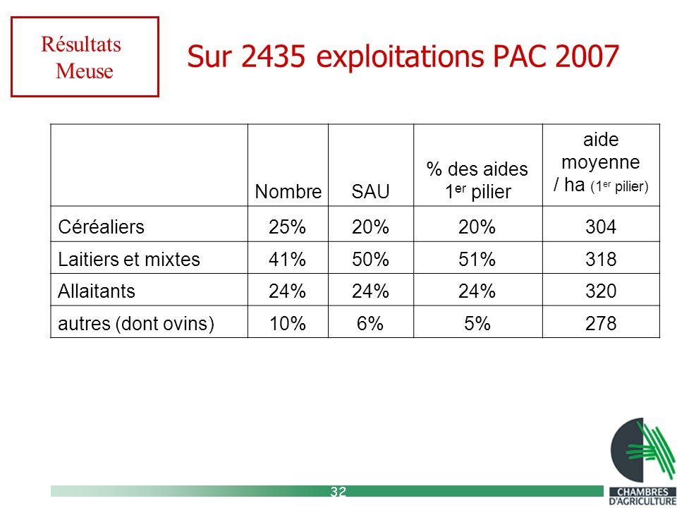 32 Sur 2435 exploitations PAC 2007 Résultats Meuse NombreSAU % des aides 1 er pilier aide moyenne / ha (1 er pilier) Céréaliers25%20% 304 Laitiers et mixtes41%50%51%318 Allaitants24% 320 autres (dont ovins)10%6%5%278