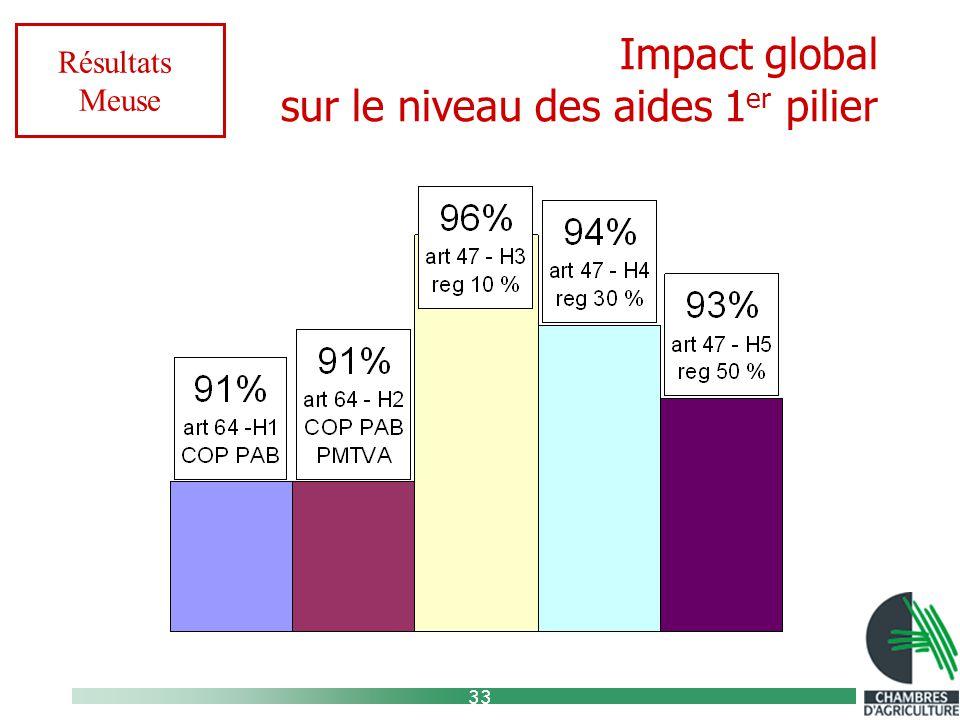 33 Impact global sur le niveau des aides 1 er pilier Résultats Meuse