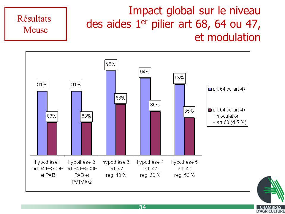 34 Impact global sur le niveau des aides 1 er pilier art 68, 64 ou 47, et modulation Résultats Meuse