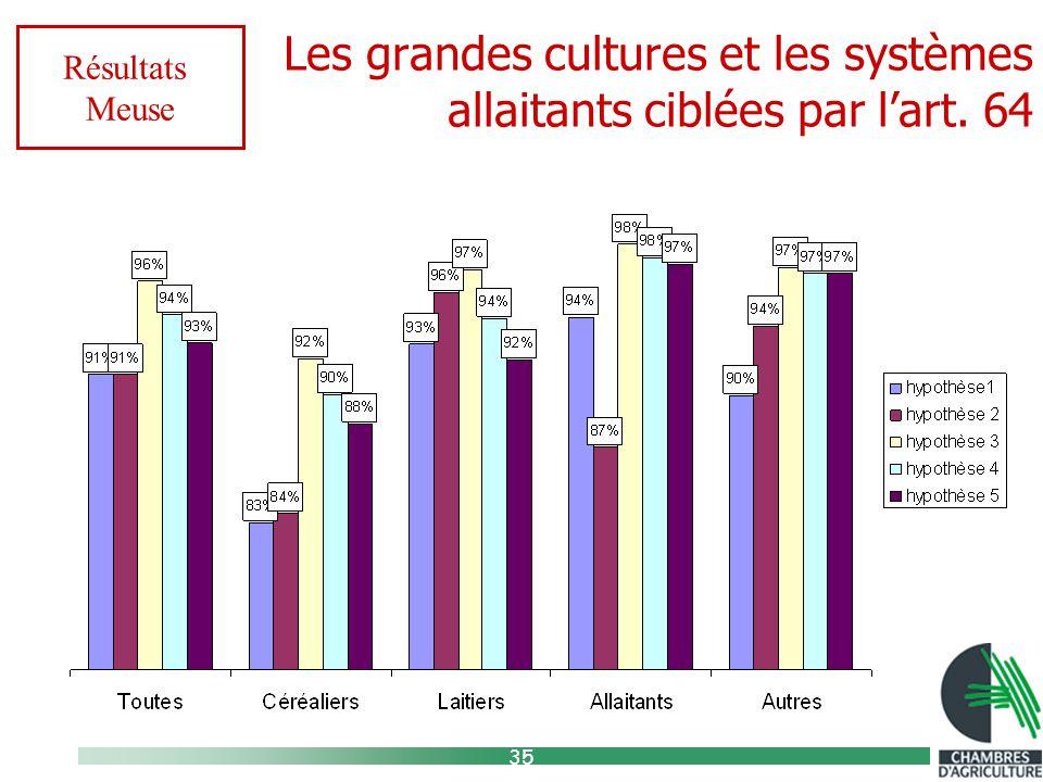 35 Les grandes cultures et les systèmes allaitants ciblées par l'art. 64 Résultats Meuse