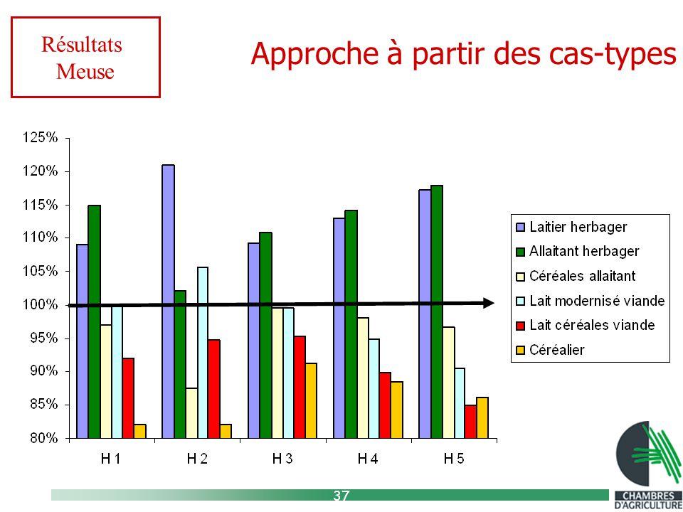 37 Approche à partir des cas-types Résultats Meuse