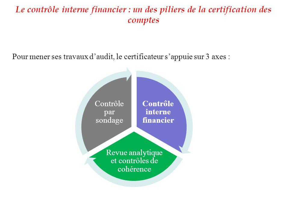 Le contrôle interne financier : un des piliers de la certification des comptes Contrôle interne financier Revue analytique et contrôles de cohérence C