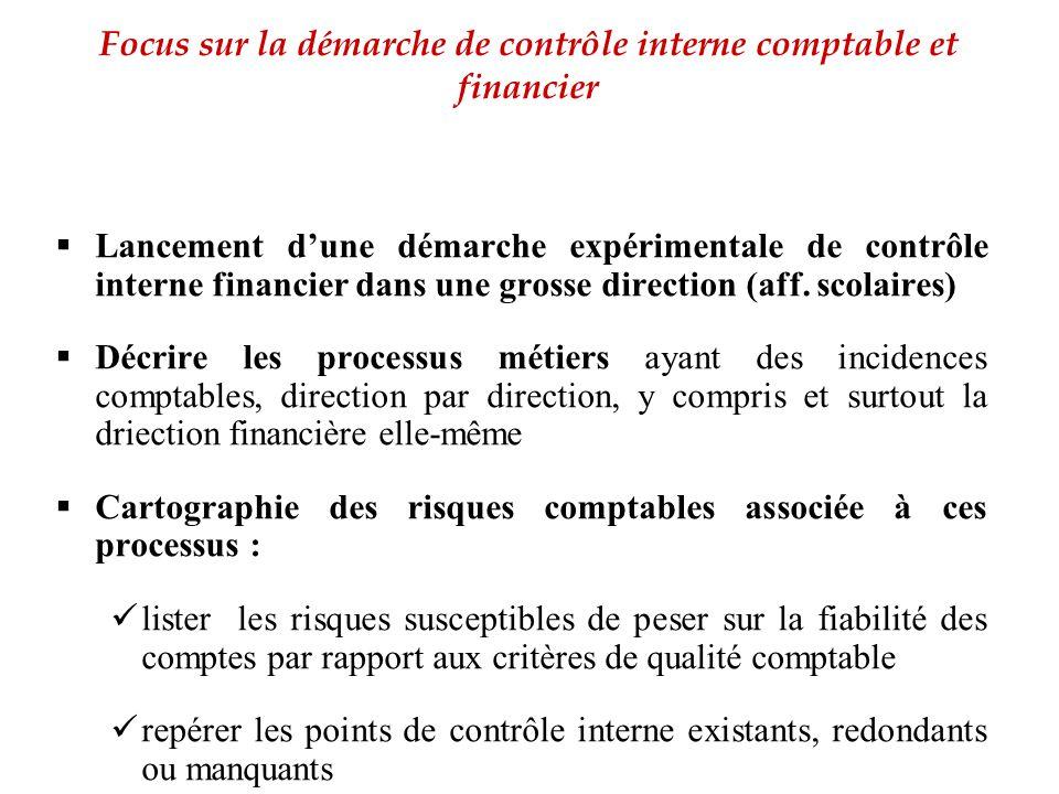  Lancement d'une démarche expérimentale de contrôle interne financier dans une grosse direction (aff. scolaires)  Décrire les processus métiers ayan