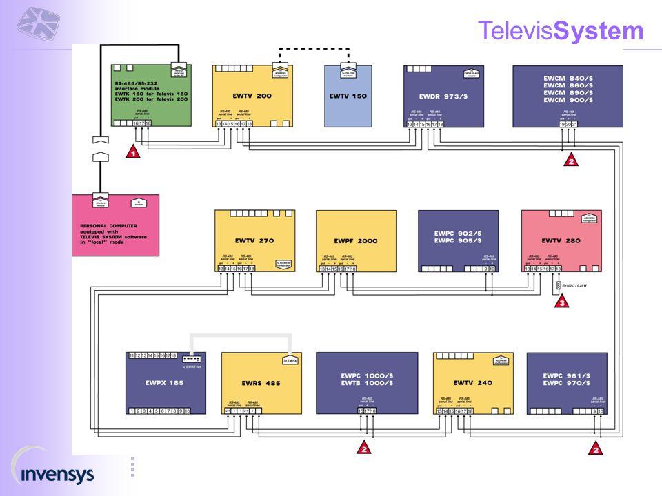 TelevisSystem