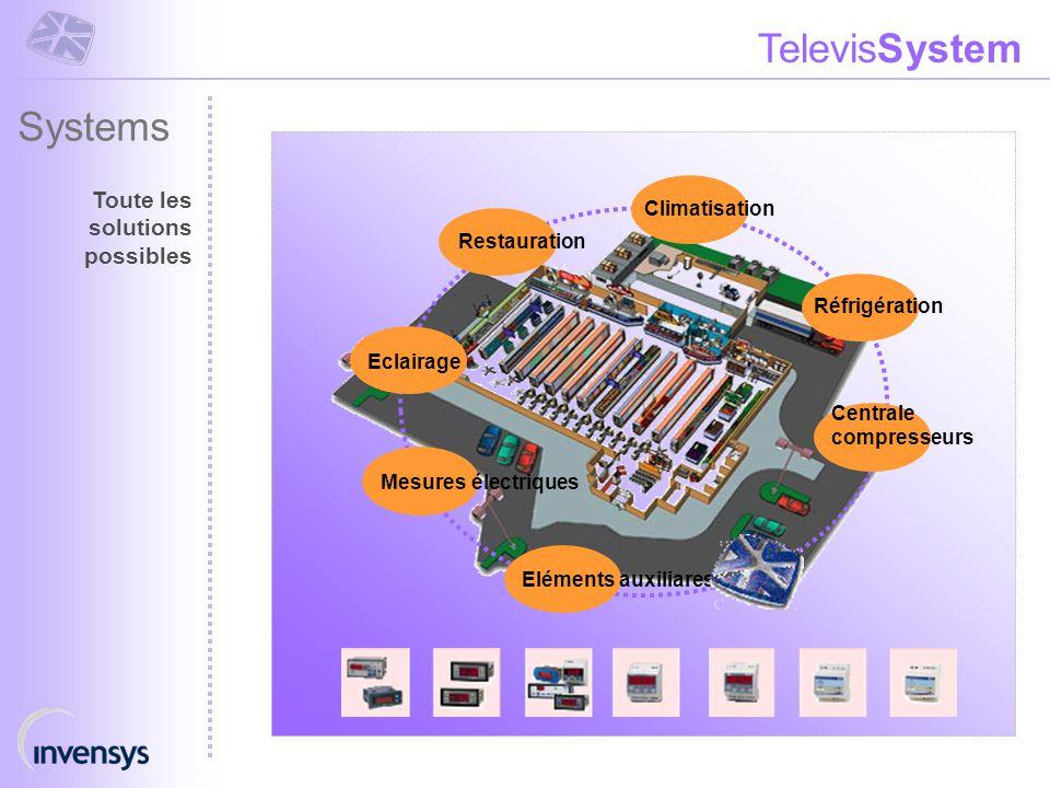 TelevisSystem Centrale compresseurs Climatisation Mesures électriques Restauration Eclairage Systems Toute les solutions possibles Réfrigération Eléme