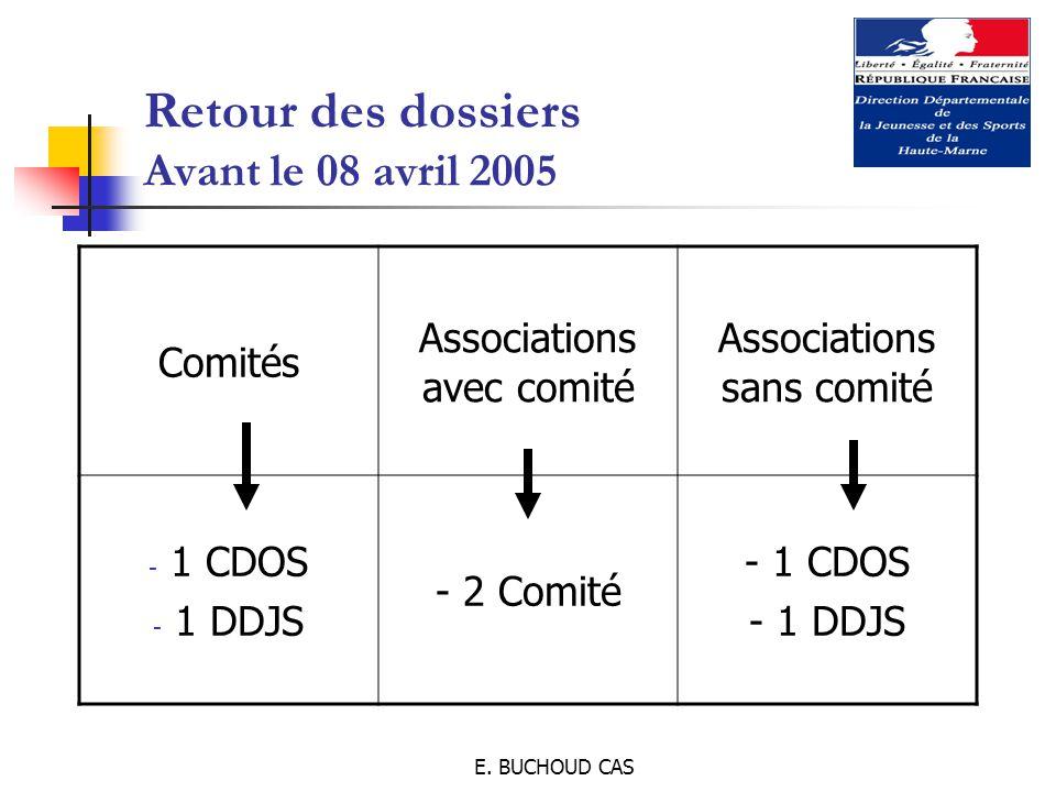 E. BUCHOUD CAS Retour des dossiers Avant le 08 avril 2005 Comités Associations avec comité Associations sans comité - 1 CDOS - 1 DDJS - 2 Comité - 1 C