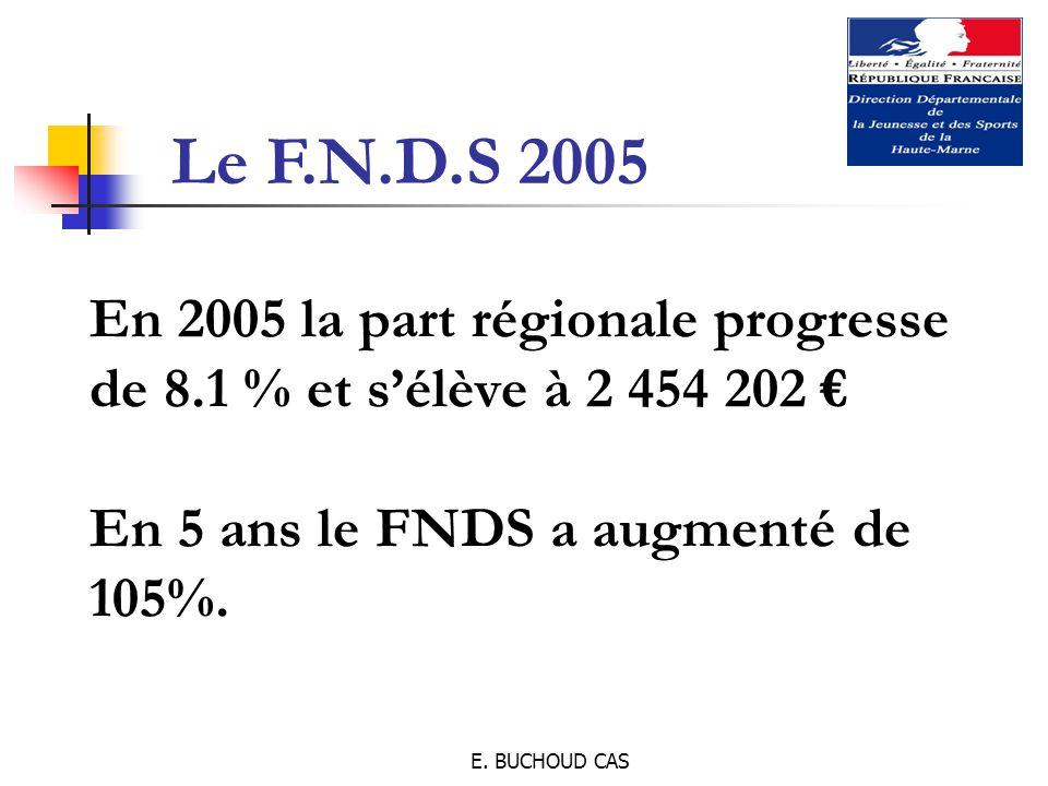 E. BUCHOUD CAS En 2005 la part régionale progresse de 8.1 % et s'élève à 2 454 202 € En 5 ans le FNDS a augmenté de 105%. Le F.N.D.S 2005