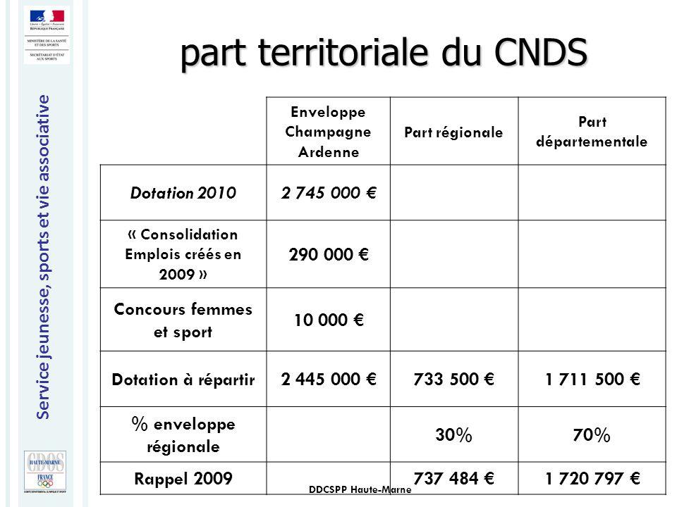 Service jeunesse, sports et vie associative DDCSPP Haute-Marne Enveloppe Champagne Ardenne Part régionale Part départementale Dotation 20102 745 000 €