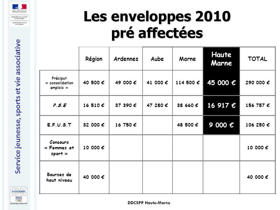 Service jeunesse, sports et vie associative DDCSPP Haute-Marne Les enveloppes 2010 pré affectées RégionArdennesAubeMarne Haute Marne TOTAL Préciput «