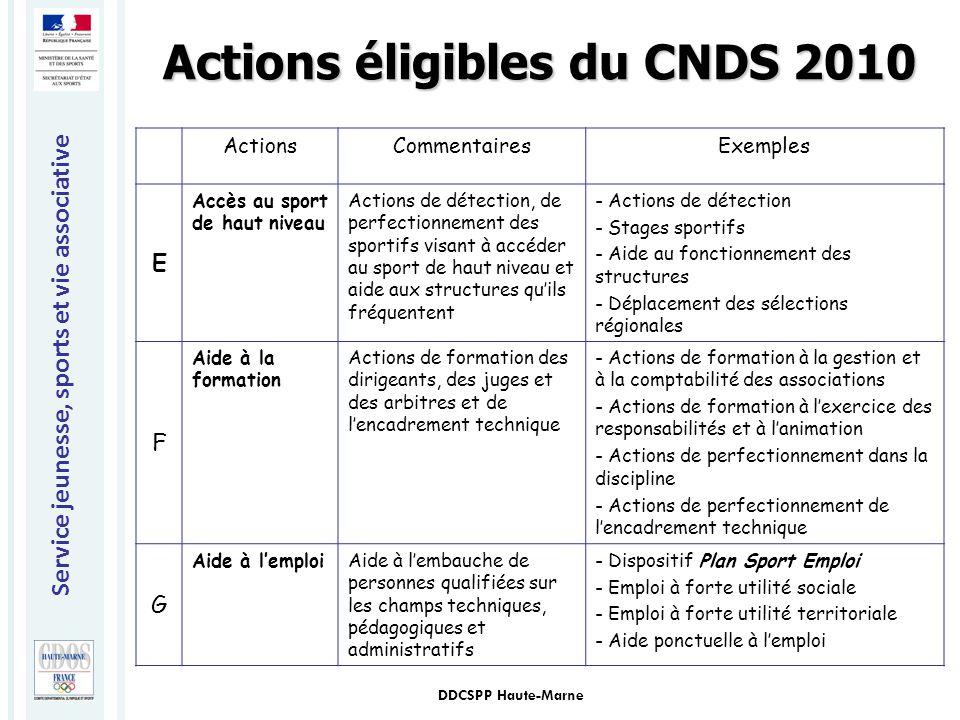 Service jeunesse, sports et vie associative DDCSPP Haute-Marne ActionsCommentairesExemples E Accès au sport de haut niveau Actions de détection, de pe