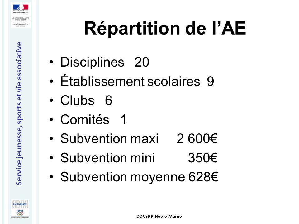 Service jeunesse, sports et vie associative DDCSPP Haute-Marne Répartition de l'AE Disciplines 20 Établissement scolaires 9 Clubs 6 Comités 1 Subventi