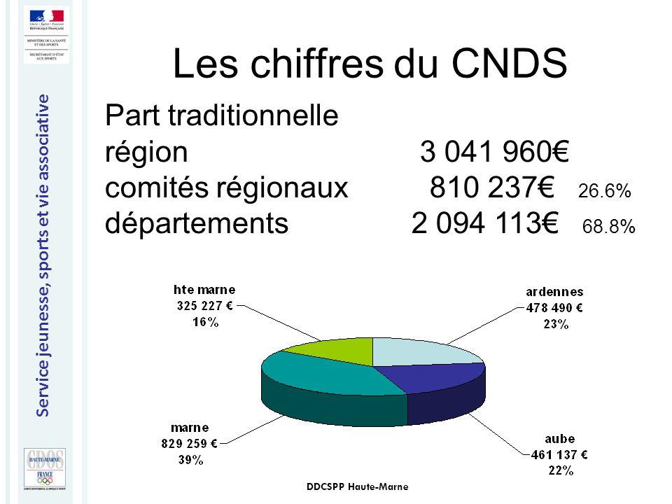 Service jeunesse, sports et vie associative DDCSPP Haute-Marne Les chiffres du CNDS Part traditionnelle région 3 041 960€ comités régionaux 810 237€ 2