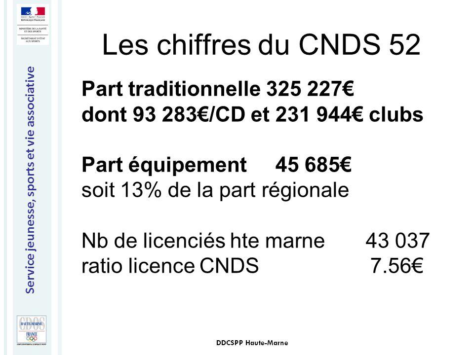 Service jeunesse, sports et vie associative DDCSPP Haute-Marne Part traditionnelle 325 227€ dont 93 283€/CD et 231 944€ clubs Part équipement 45 685€
