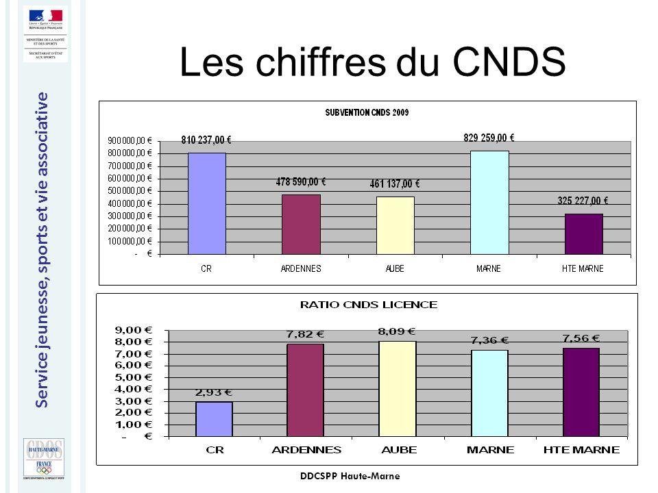 Service jeunesse, sports et vie associative DDCSPP Haute-Marne Les chiffres du CNDS