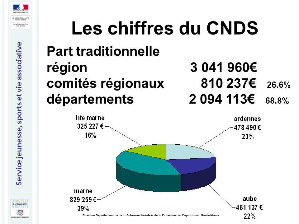 Service jeunesse, sports et vie associative Direction Départementale de la Cohésion Sociale et de la Protection des Populations Haute-Marne Notes à votre disposition