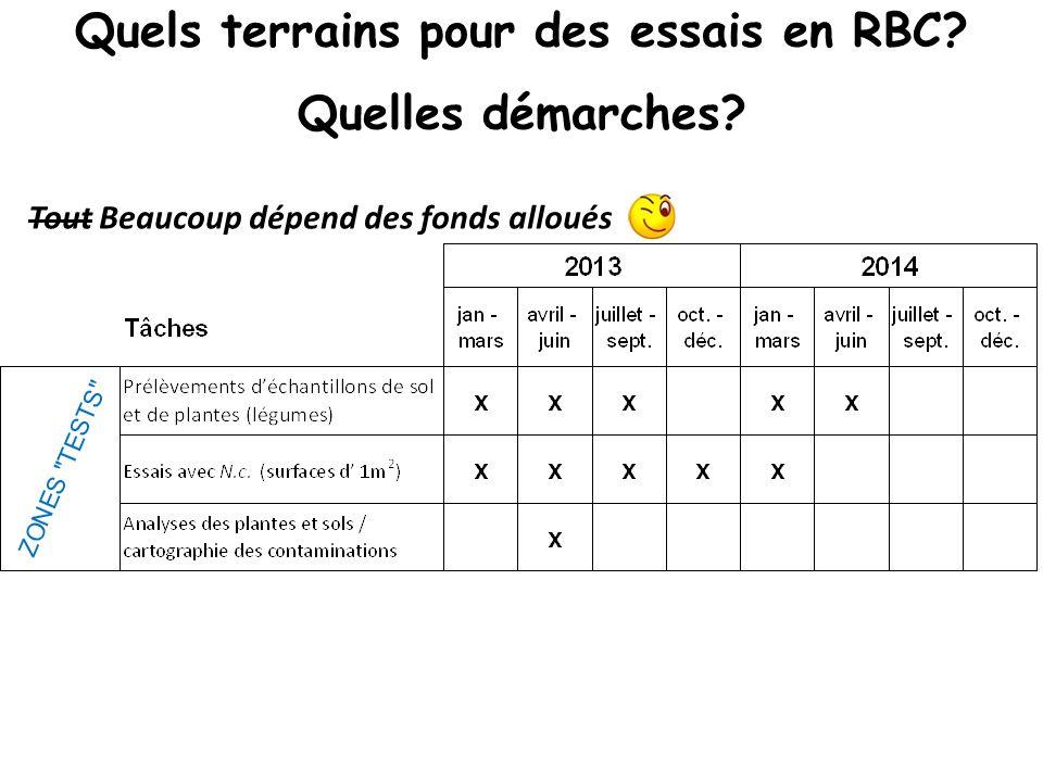 Quels terrains pour des essais en RBC? Quelles démarches? Tout Beaucoup dépend des fonds alloués