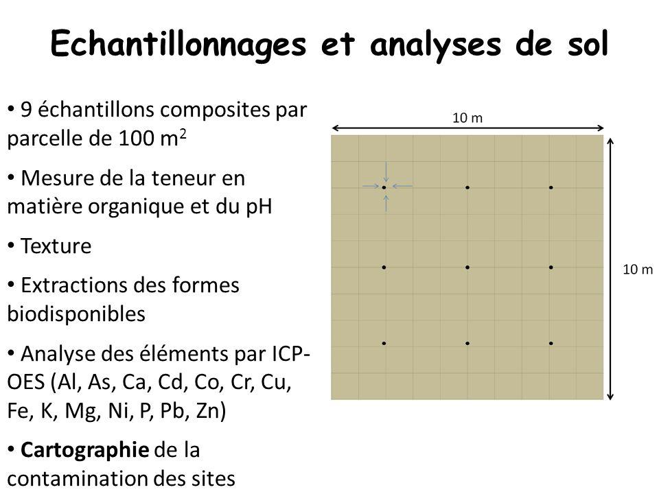 9 échantillons composites par parcelle de 100 m 2 Mesure de la teneur en matière organique et du pH Texture Extractions des formes biodisponibles Anal