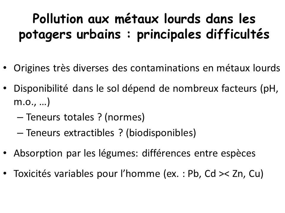 Pollution aux métaux lourds dans les potagers urbains : principales difficultés Origines très diverses des contaminations en métaux lourds Disponibili