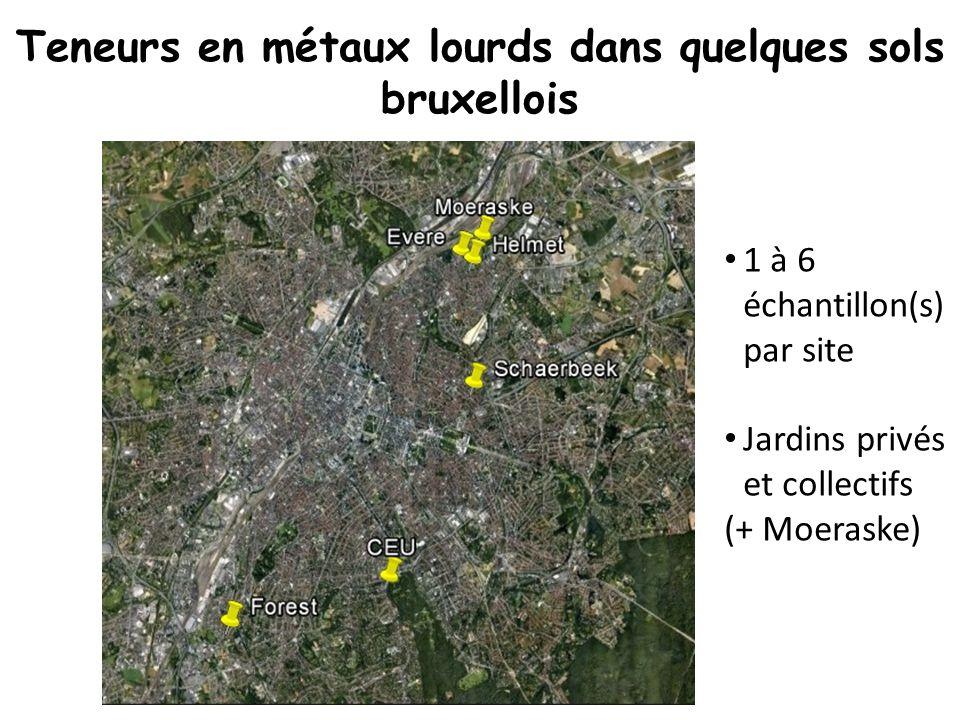 Teneurs en métaux lourds dans quelques sols bruxellois 1 à 6 échantillon(s) par site Jardins privés et collectifs (+ Moeraske)