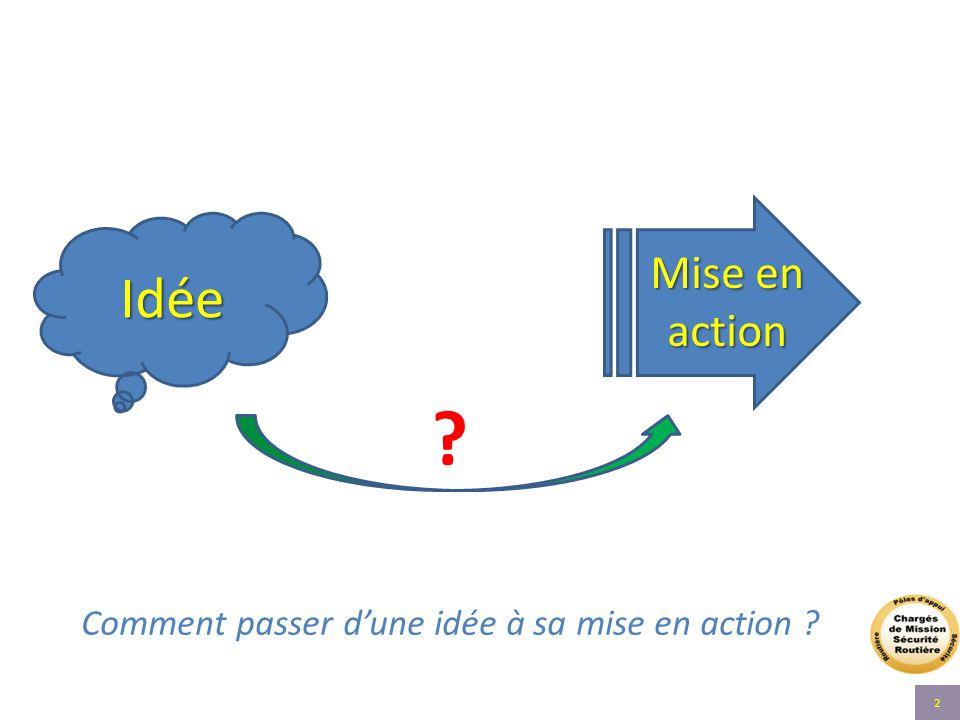 Comment passer d'une idée à sa mise en action ? Idée Mise en action ? 2