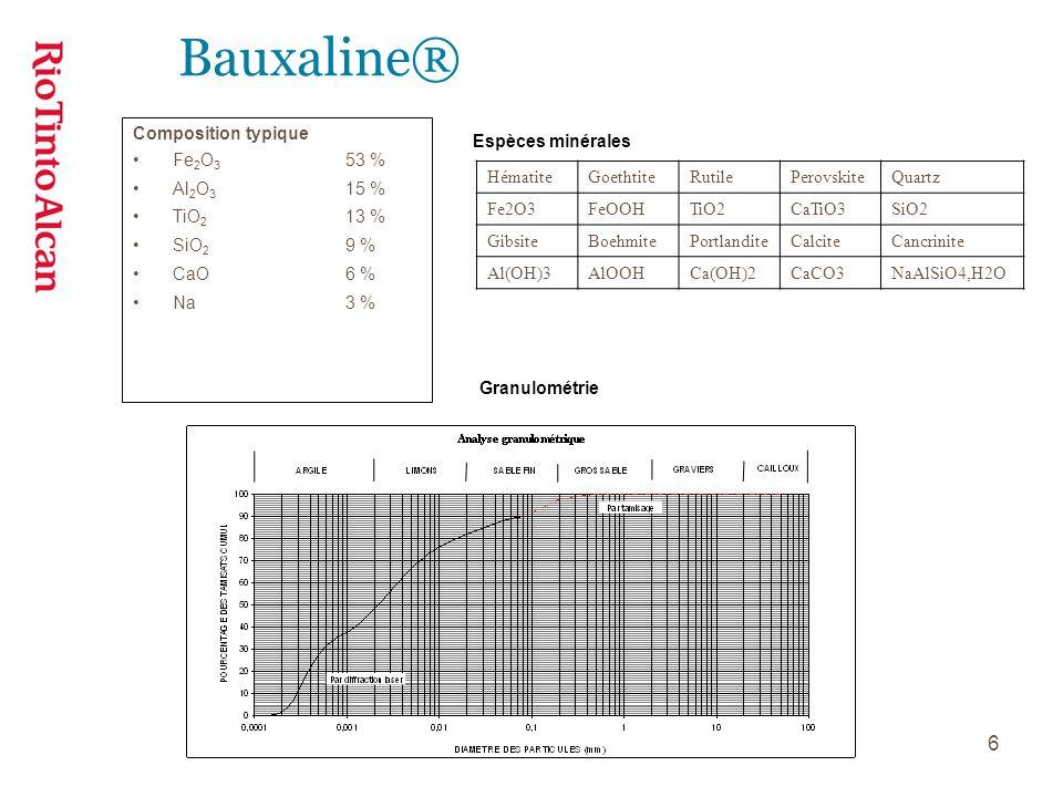 6 Composition typique Fe 2 O 3 53 % Al 2 O 3 15 % TiO 2 13 % SiO 2 9 % CaO6 % Na3 % HématiteGoethtiteRutilePerovskiteQuartz Fe2O3FeOOHTiO2CaTiO3SiO2 GibsiteBoehmitePortlanditeCalciteCancrinite Al(OH)3AlOOHCa(OH)2CaCO3NaAlSiO4,H2O Espèces minérales Granulométrie Bauxaline®