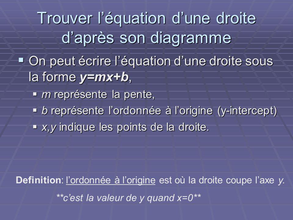 Trouver l'équation d'une droite d'après son diagramme  On peut écrire l'équation d'une droite sous la forme y=mx+b,  m représente la pente,  b repr