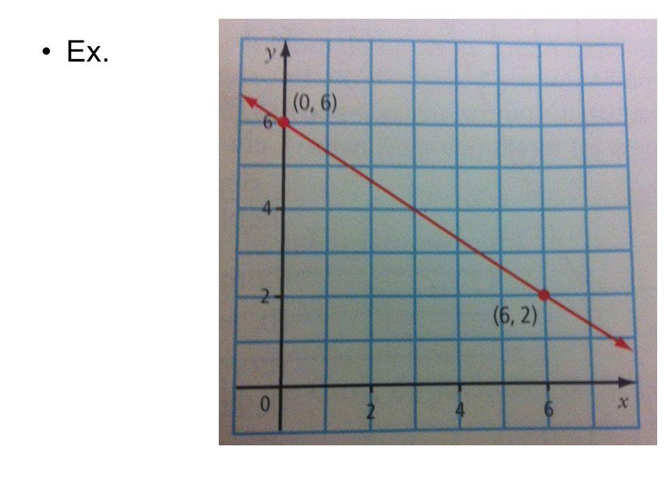 Utiliser l'équation d'une droite  L'équation d'une droite est y=2x-4 a) Trouve la pente et l'ordonnée à l'origine de la droite.