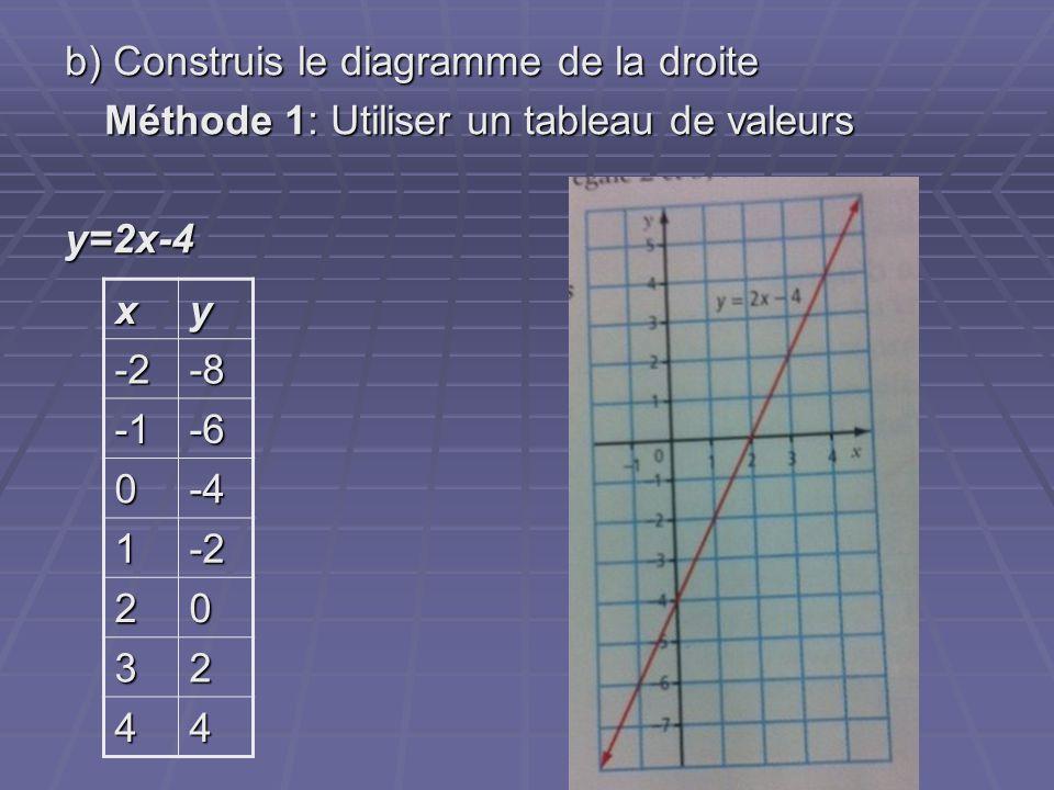 b) Construis le diagramme de la droite Méthode 1: Utiliser un tableau de valeurs y=2x-4 xy -2-8-6 0-4 1-2 20 32 44