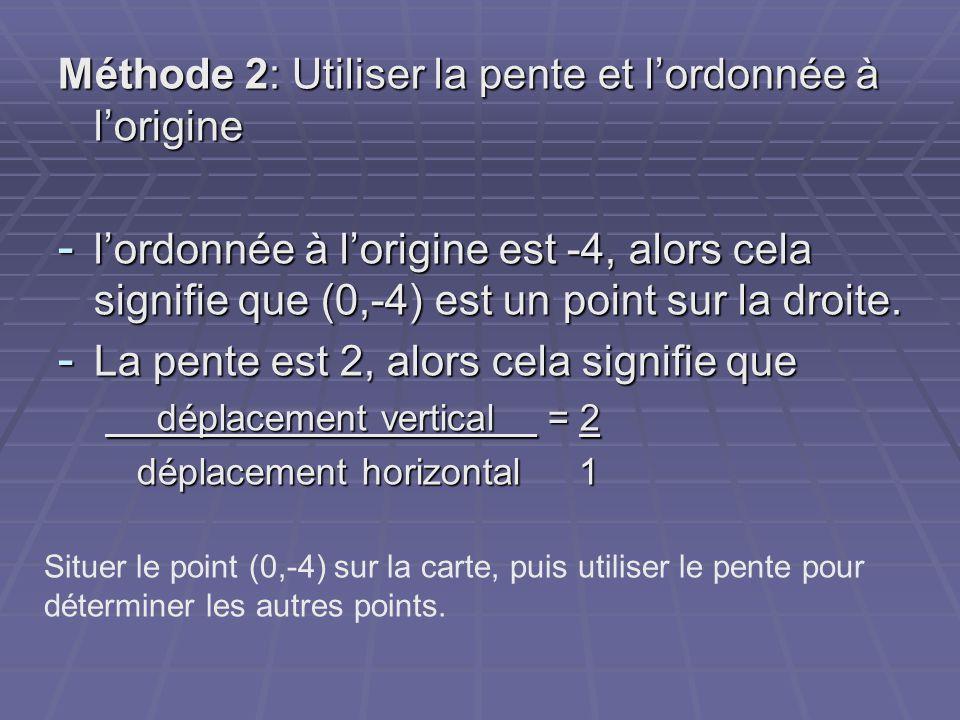 Méthode 2: Utiliser la pente et l'ordonnée à l'origine - l'ordonnée à l'origine est -4, alors cela signifie que (0,-4) est un point sur la droite. - L