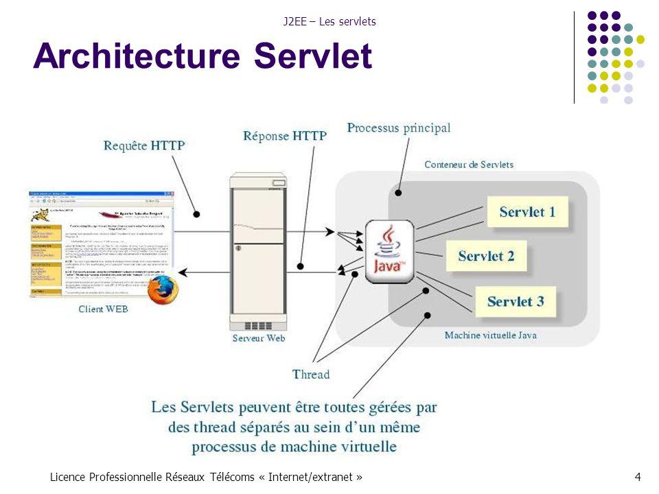Licence Professionnelle Réseaux Télécoms « Internet/extranet »4 J2EE – Les servlets Architecture Servlet