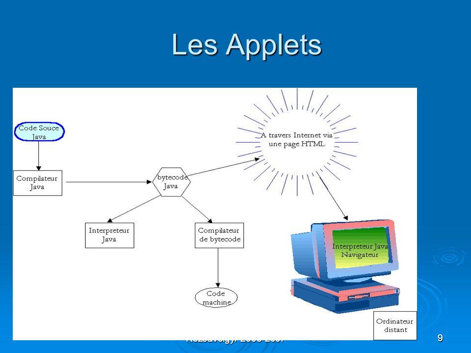 Cours Internet Gérard Rozsavolgyi 2006-20079 Les Applets